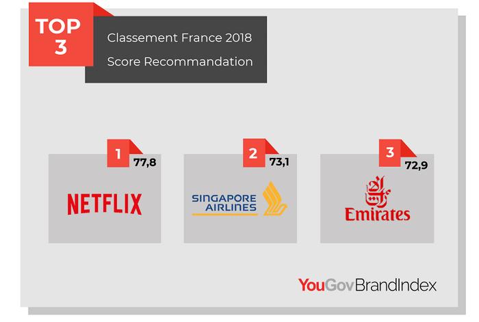 Infographie: D'après Yougov Netflix serait au top des marques les plus recommandées en France