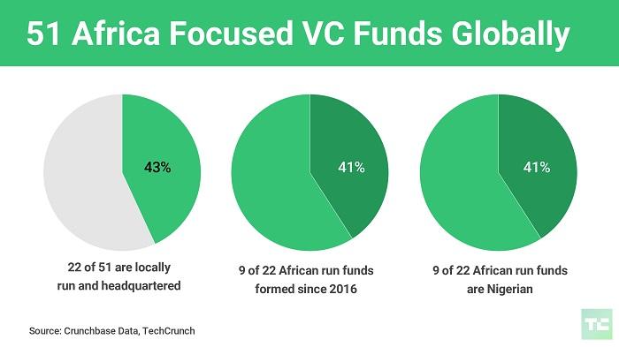 l etat des fonds africains
