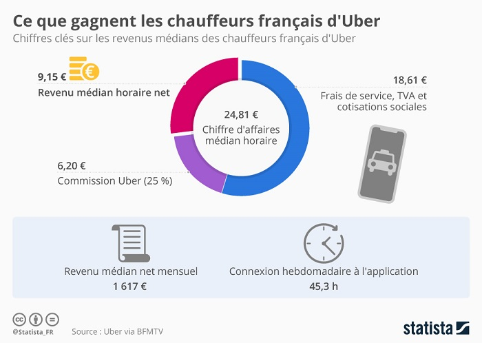Infographie salaires Uber