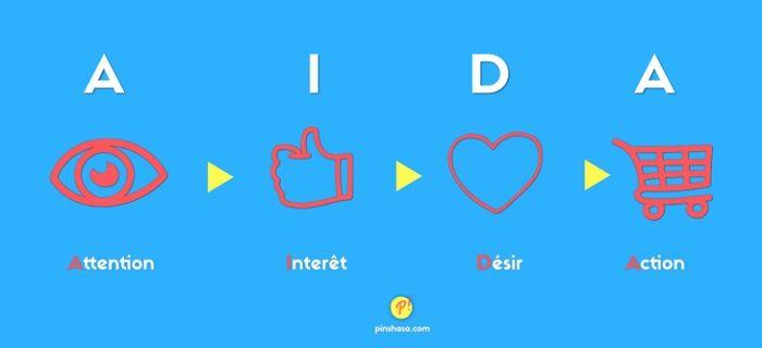 Aida méthode