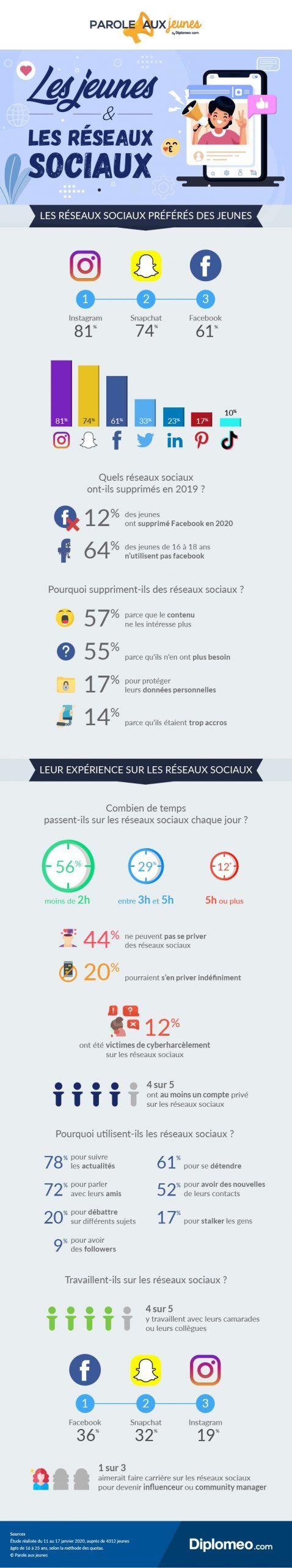infographie resaux sociaux jeunes