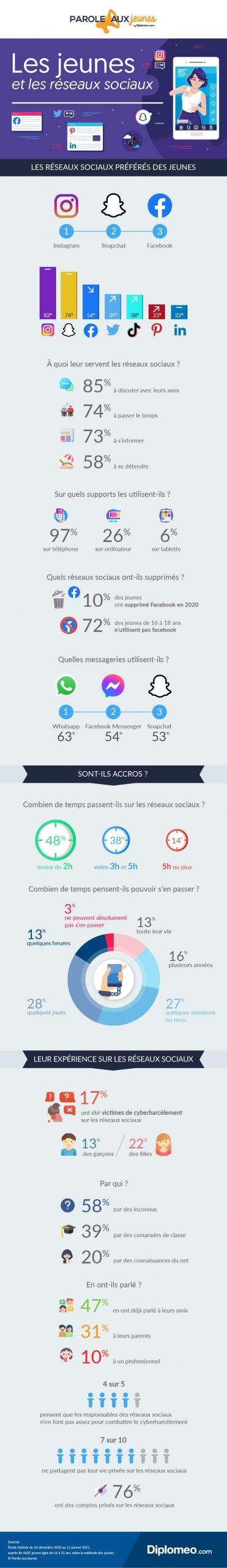 infographie diplomeo